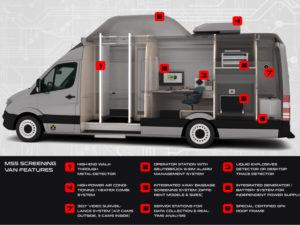 Mobile Scanner Van Details